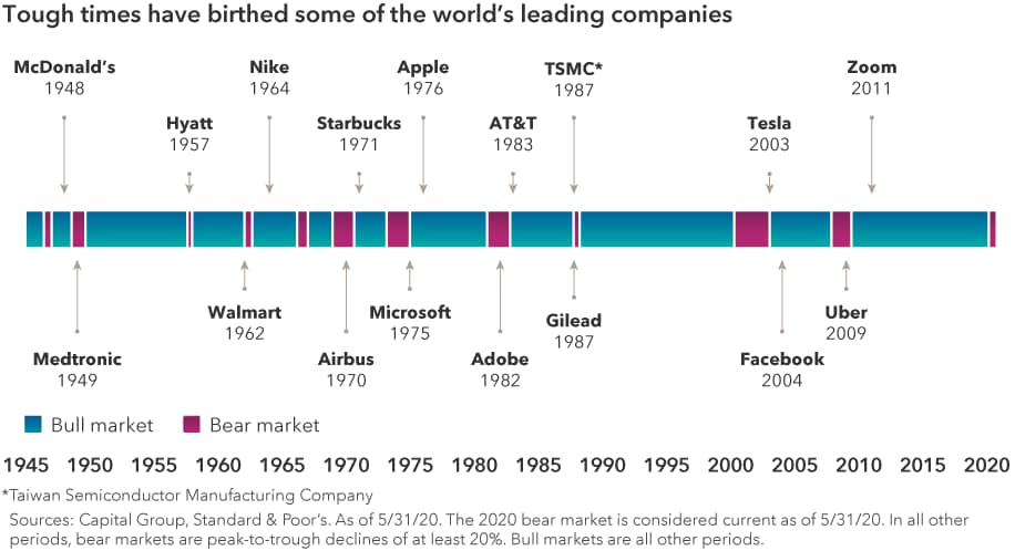 Chart showing a timeline of bull and bear markets from January 1945 through May 2020 with labels of notable companies that were founded near bear markets. The companies and year they were founded include McDonald's, 1948; Medtronic, 1949; Hyatt, 1957; Walmart, 1962; Nike, 1964; Airbus, 1970; Starbucks, 1971; Microsoft, 1975; Apple, 1976; Adobe, 1982; AT&T, 1983; Gilead, 1987; Taiwan Semiconductor Manufacturing Company, 1987; Tesla, 2003; Facebook, 2004; Uber, 2009; and Zoom, 2011. Sources: Capital Group, Standard & Poor's. As of 5/31/2020. The bear market is considered current as of 5/31/20. In all other periods, bear markets are peak to trough declines of at least 20%. Bull markets are all other periods.