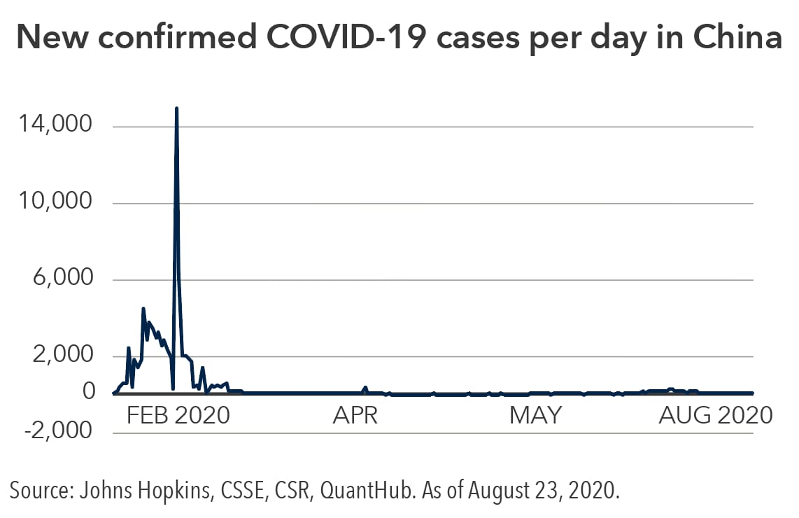 Chart showing spike in covid-19 cases in Feb and China and then flattening