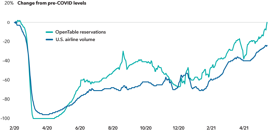 The chart shows dining reservations placed through OpenTable and U.S. domestic air passenger volume from the pre-pandemic peak on 2/18/20 through 5/31/21. Domestic air traffic, which was effectively shut down in March 2020, has recently recovered to about 76% of pre-pandemic levels. Restaurant reservations have fully recovered to pre-pandemic levels. All data uses seven-day smoothed averages.