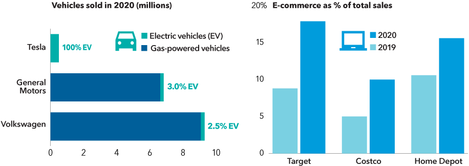 The chart on the left shows electric vehicle sales as a percentage of total auto sales in 2020 for Tesla, General Motors and Volkswagen. EV sales percentages are as follows: Tesla, 100%; General Motors, 3%; Volkswagen, 2.5%. General Motors sales includes SAIC-GM-Wuling joint venture. The chart on the right compares e-commerce sales as a percentage of total sales in 2019 and 2020 for three retailers: Target, Costco and Home Depot. E-commerce sales percentages are as follows: Target, 8.8% in 2019 and 17.9% in 2020; Costco, 5% in 2019 and 10% in 2020; Home Depot, 10.6% in 2019 and 15.6% in 2020.