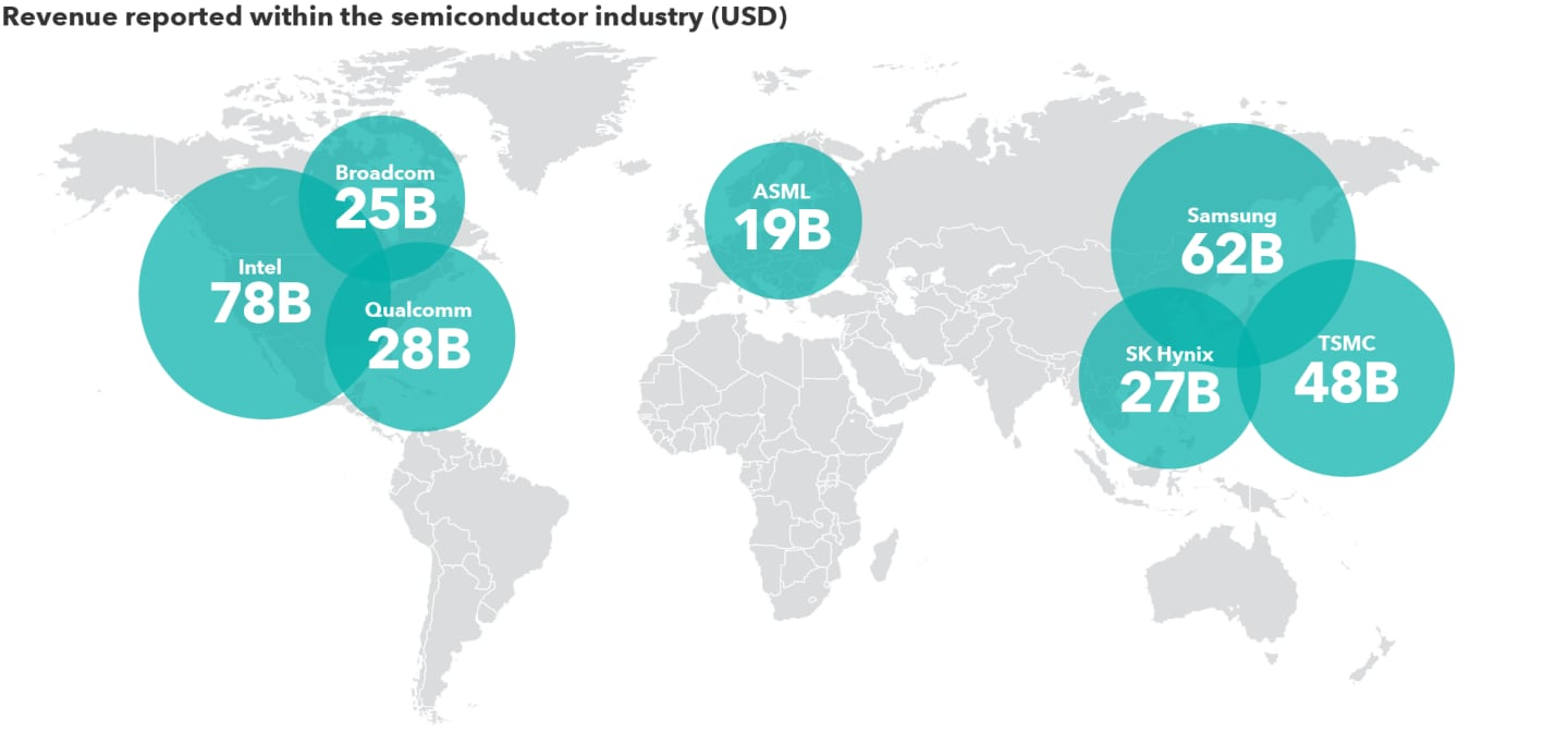 The image shows annual revenue in U.S. dollars for the largest companies in the semiconductor industry. Intel: $78 billion. Broadcom: $25 billion. Qualcomm: $28 billion. ASML: $19 billion. SK Hynix: $27 billion. Taiwan Semiconductor Manufacturing Company (TSMC): $48 billion. Samsung: $62 billion. Sources: Capital Group, FactSet. Industry revenue reflects all companies included in the MSCI ACWI Semiconductor Index, plus sales from Samsung's semiconductor division. Revenue includes the trailing 12 months from the most recent available quarter financial statement for each company, as of 4/30/21.