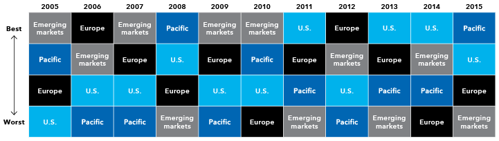The Best-Returning Geographic Areas for Equities Have Varied From Year to Year