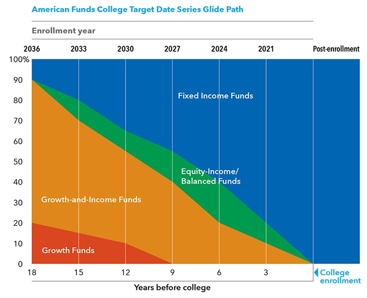 The Nearest Dated Fund Merges With College Enrollment When It Reaches Its Target Date
