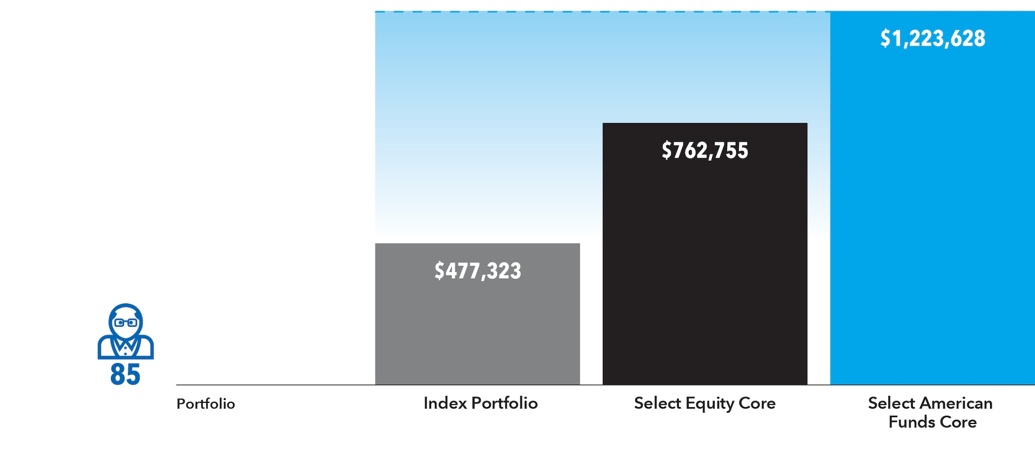 Chart shows the balance of the three hypothetical portfolios after 20 years of withdrawals.