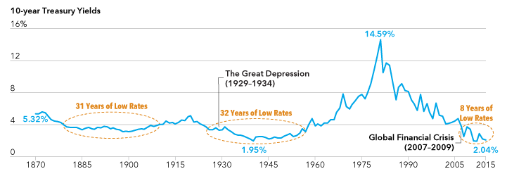 Chart displays low interest rate periods in the U.S. since 1870.