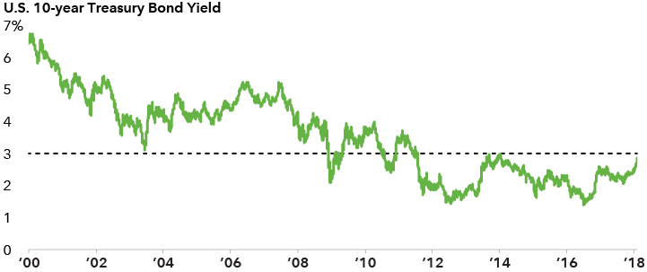 A chart from 2000 to present showing that yields remain low by rose recently.