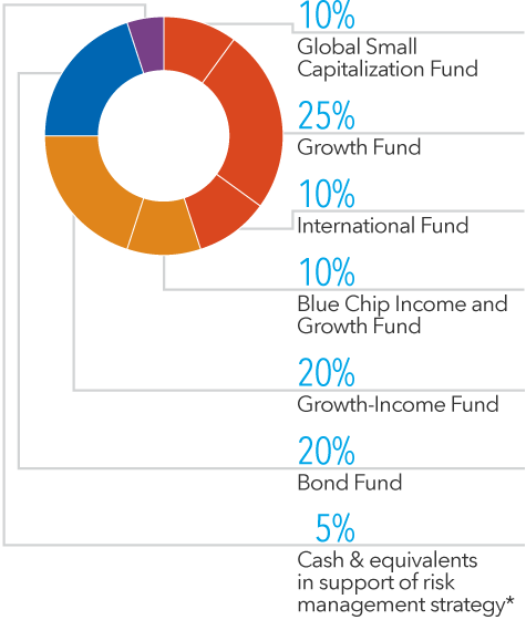 American Funds Insurance Series | American Funds