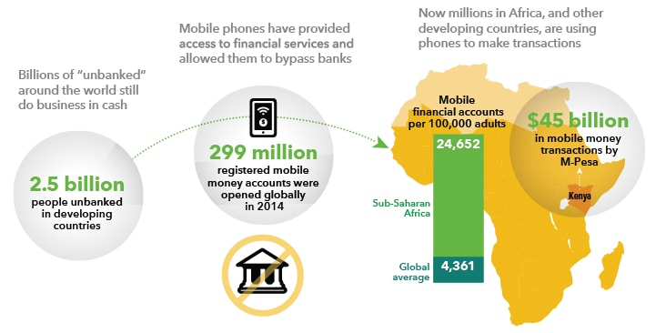 Image shows rise in mobile phone usage along with increases in financial accounts.