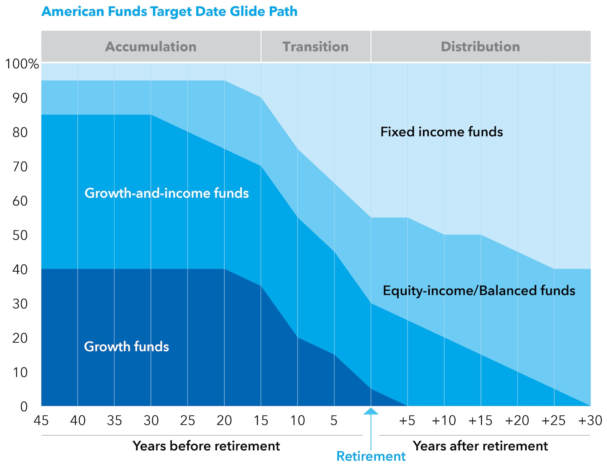 Image highlights glide path for American Funds Target Date Retirement Series.