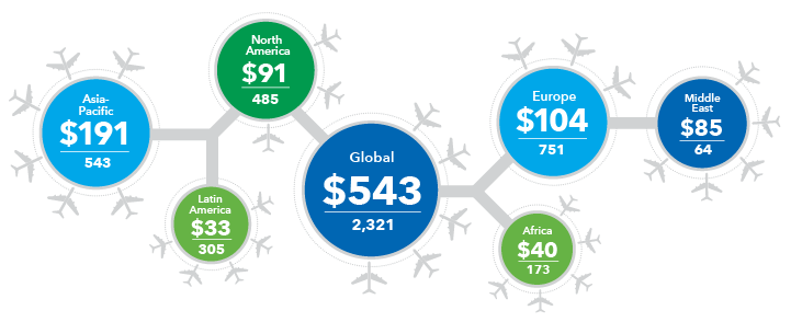 Image shows investments in airport construction worldwide.