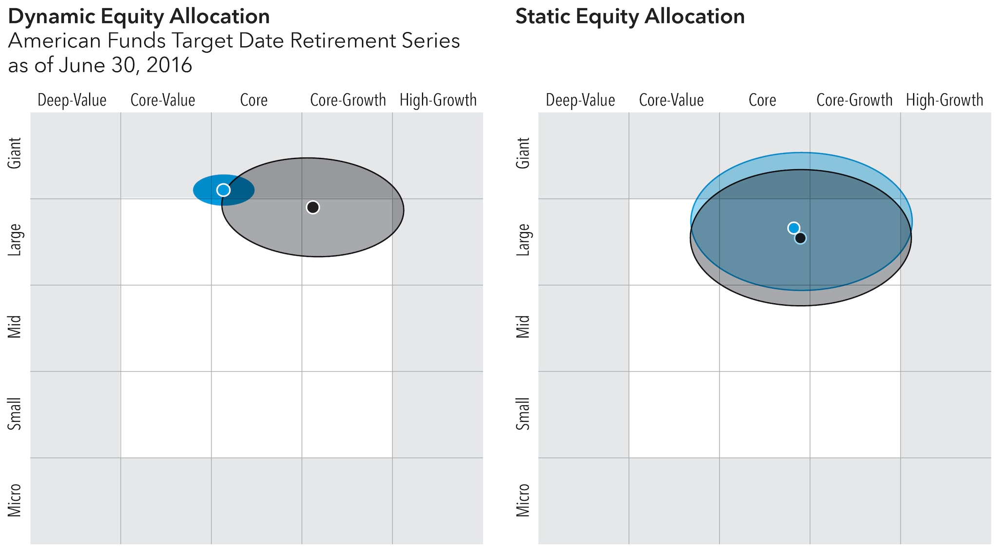 A more dynamic approach to managing volatility capital group charts showing the equity style differences for two american fund target date retirement series and a geenschuldenfo Images
