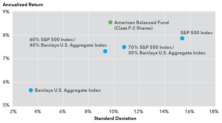 Annualized Return and Standard Deviation chart