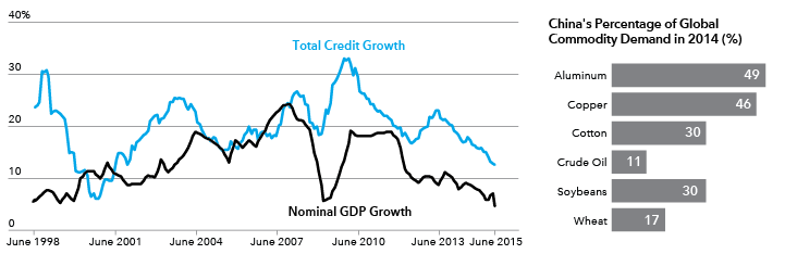 Chart tracks GDP and credit growth in China along with an increased demand for commodities