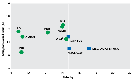 American Funds' dividend-focused equities experienced higher returns with lower volatility over benchmarks.