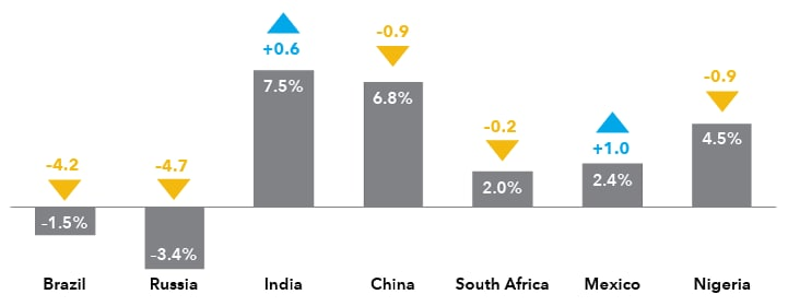 Chart outlines changes in gross domestic product since 2013 for seven emerging markets countries.