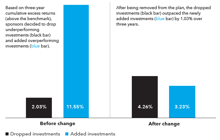 Table compares the returns of dropped investments to the returns of added investments over a three-year period