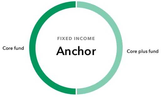 Circle graph for Fixed Income Anchor, depicting half of the circle as the Core Fund, and half as the Core plus fund.