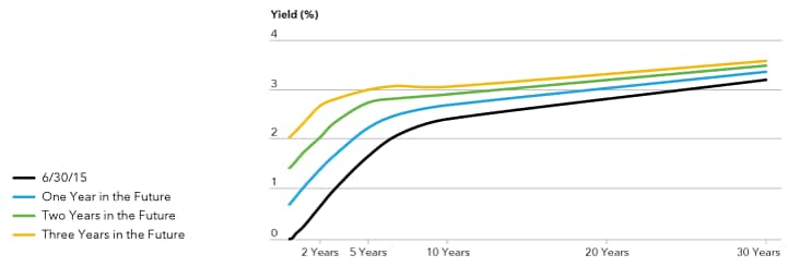 Chart shows market expectations for the U.S. yield curve one, two, and three years in the future.