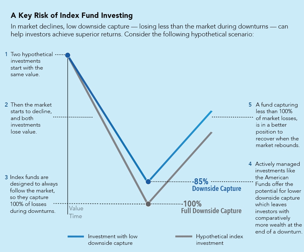 Low downside capture can help produce superior long-term returns