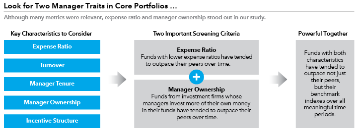 key guaranteed portfolio fund How to Screen For the Funds | American Funds