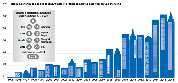 Chart shows number of buildings 656 feet or taller completed each year since 1995.
