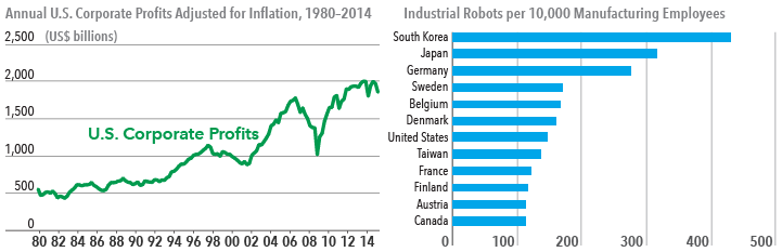 Charts show annual U.S. corporate profits since 1980 and use of robotics in manufacturing by country.