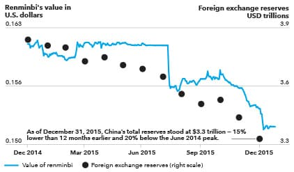 Chart shows that, at the end of 2015, China's total reserves stood at $3.3 trillion — 15% lower than 12 months earlier and 20% below the June 2014 peak.