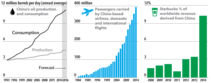 A series of three charts shows rapid growth in China's oil consumption, airline passengers volume and Starbucks sales over time.