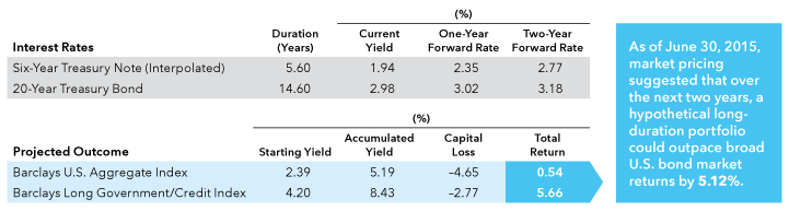 Table outlines potential total returns for a long-duration bond portfolio using one- and two-year forward rates.