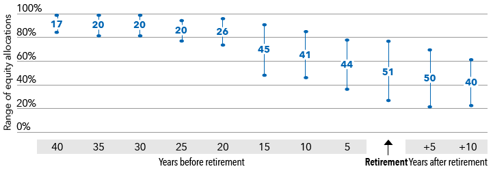 Chart displays ranges of stock exposures, even for funds with the same retirement year, within the target date universe.