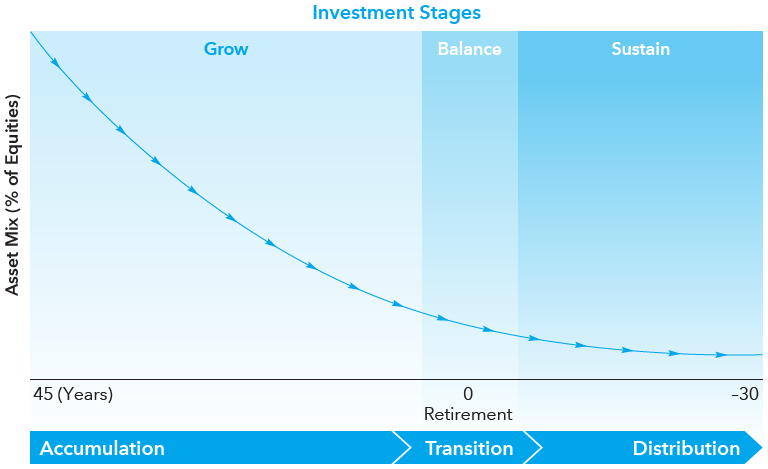 What Is A Target Date Fund S Glide Path