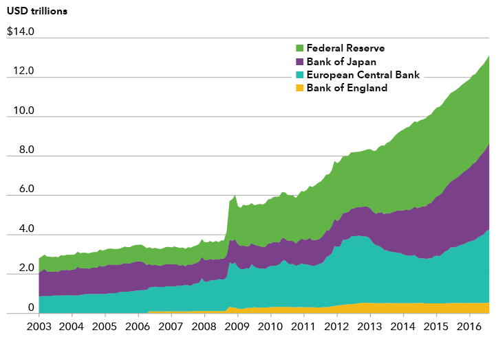 Central Banks Expanded Balance Sheets chart
