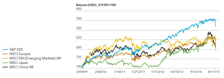 Chart highlights the significant returns of market indexes since 2009.