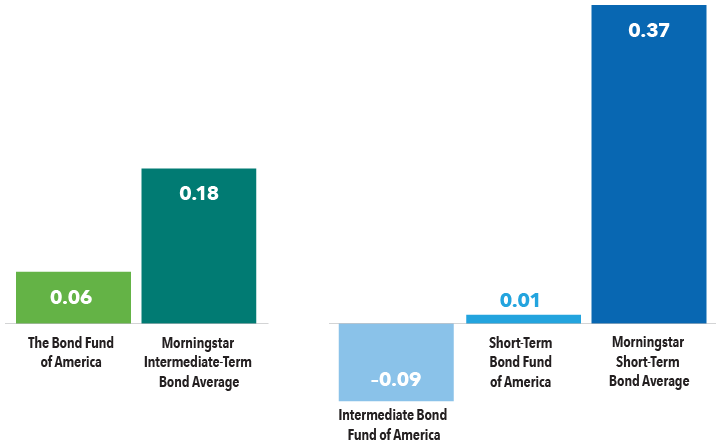 Chart showing the varying equity correlations of bond funds within the same category.