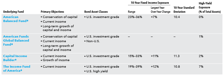 Image shows the multi-asset underlying funds in American Funds Target Date Retirement Series.