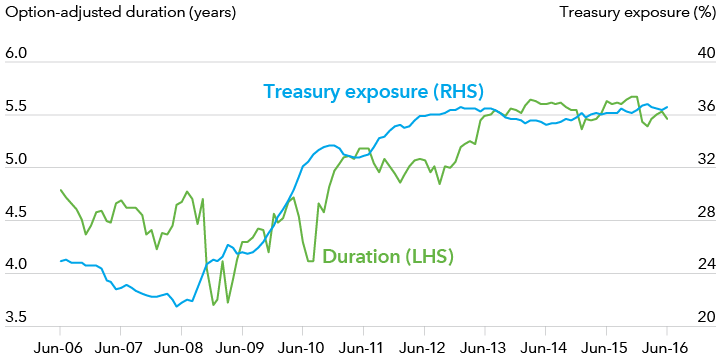 Image showing the duration and U.S. Treasury exposure of the Barclays U.S. Aggregate Index.