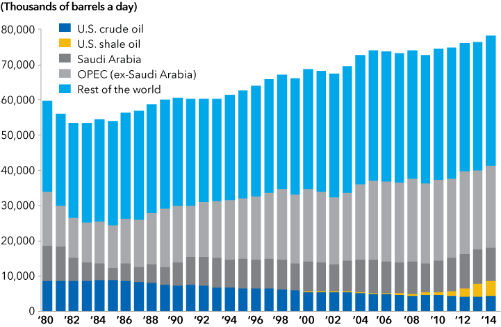 Bar chart showing global oil production from 1980 through 2014