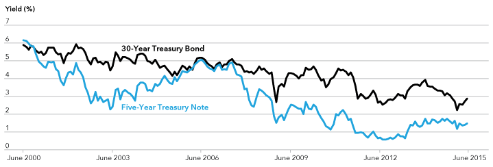 Chart shows 30-year Treasury bond and five-year Treasury note yields over the last 15 years.