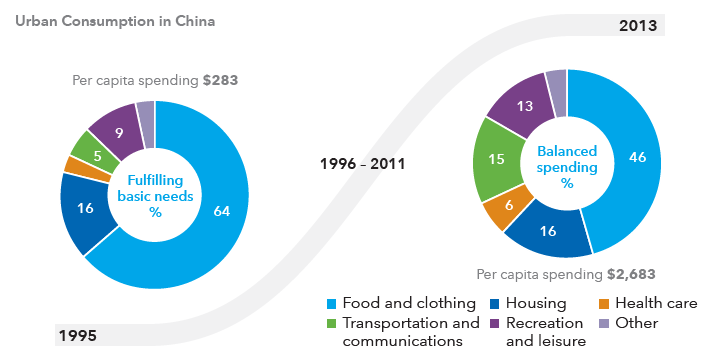 Pie charts comparing Chinese consumer spending in 1995 and 2013.