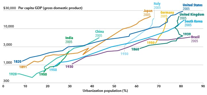 Chart shows rise in GDP along with rise in urbanization.