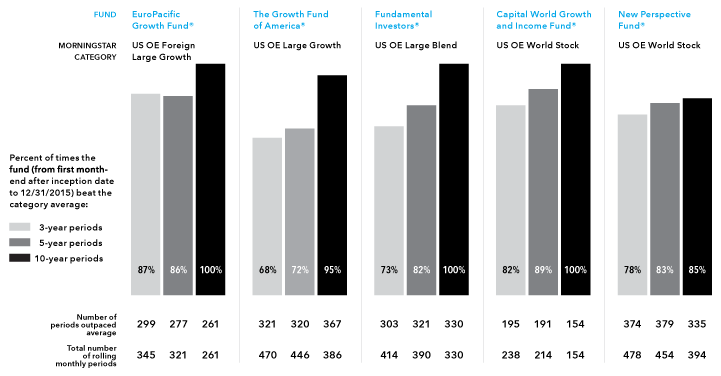 Image displaying returns of American Funds against their Morningstar categories.