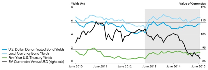"Chart compares changes in yield to changes in emerging markets currencies before and after the May 2013 ""Taper Tantrum""."