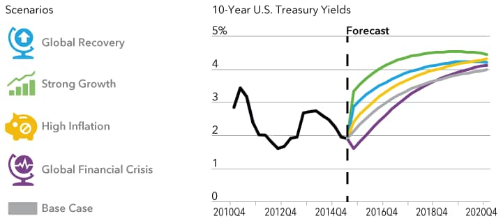 Line chart displays forecast Treasury yields under different economic scenarios.