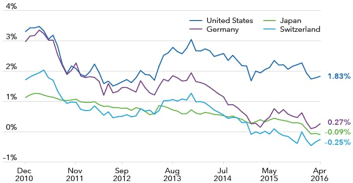 Government bond yields for the U.S., Germany, Japan and Switzerland from 2011–2016.
