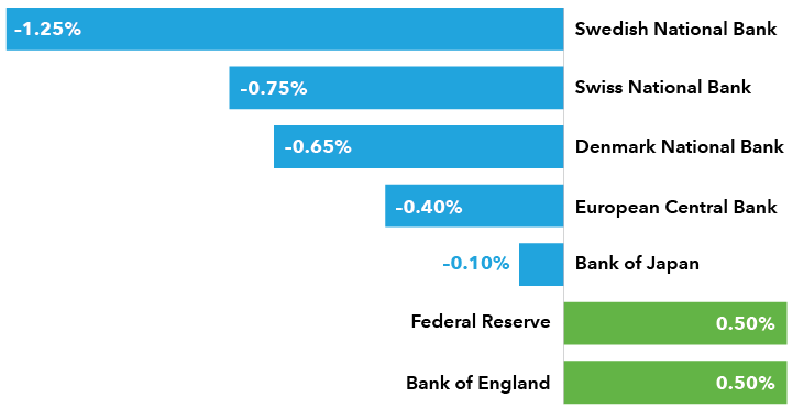 Deposit rate of select national banks.