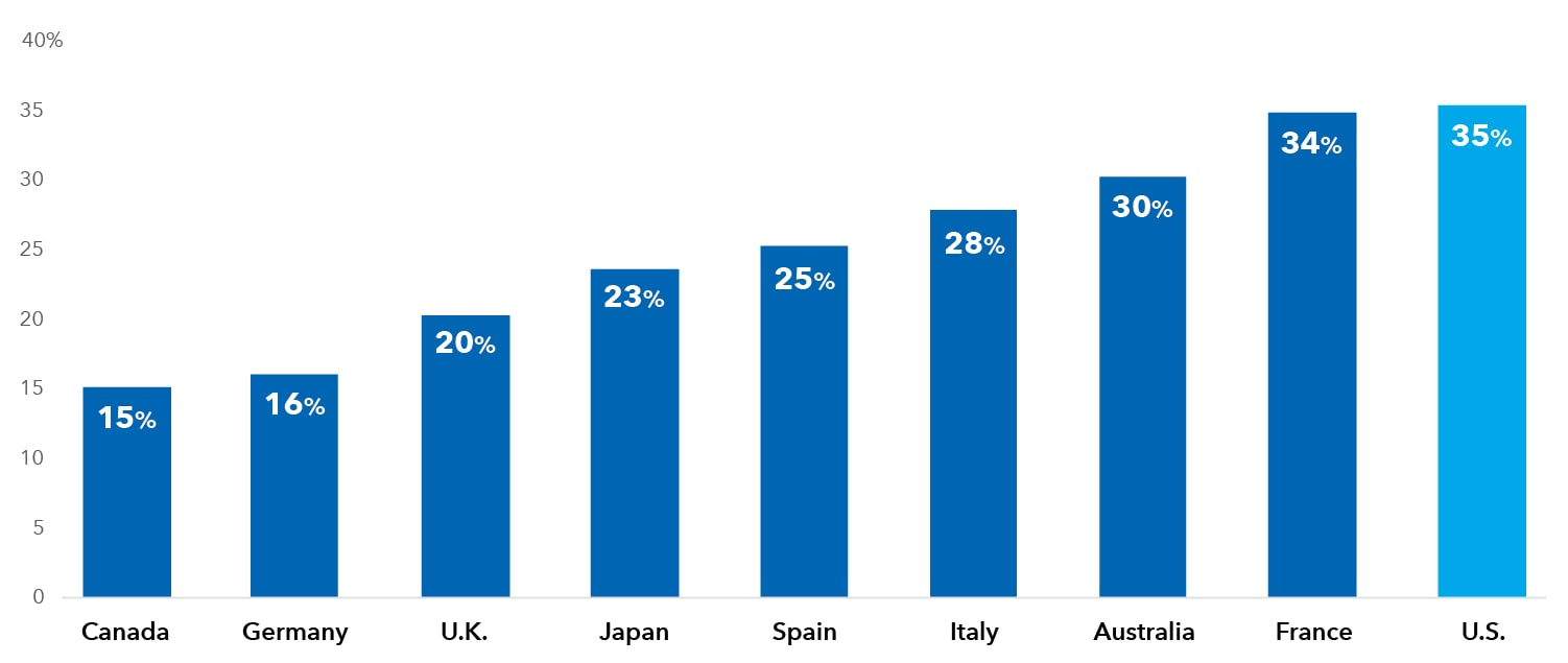 A chart that shows the U.S. corporate tax rate of 35% as above national rate in eight other major developed nations.