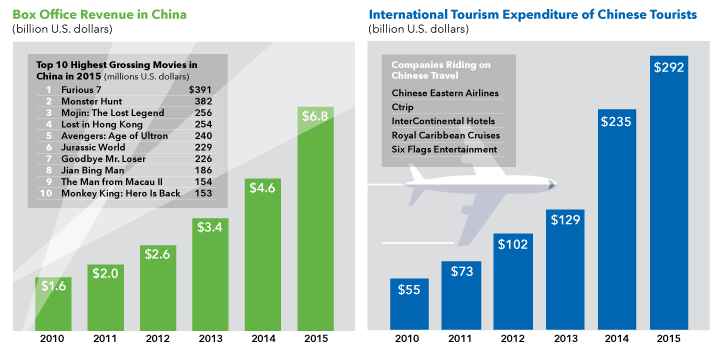 Box office revenue in China and international tourism expenditures of Chinese tourists.