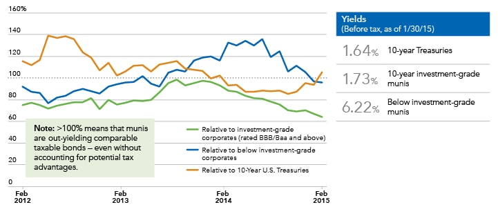 Image shows that before-tax yields on municipal bonds are comparable to corporate and Treasury bond yields.