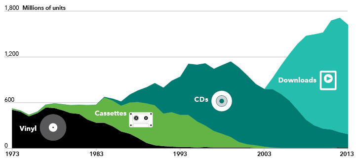 Chart shows music sales moved from records and cassettes to downloads since 1973.