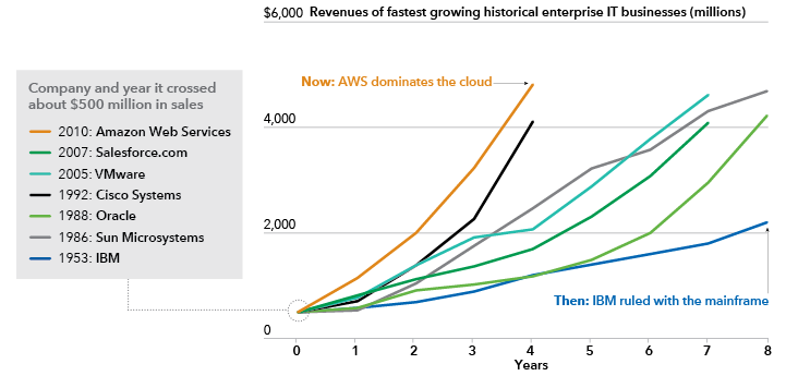 Image shows revenues of fastest-growing IT companies.